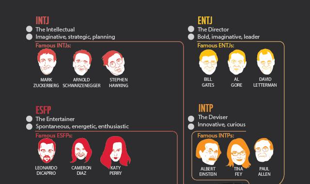 Infografis tipe personaliti