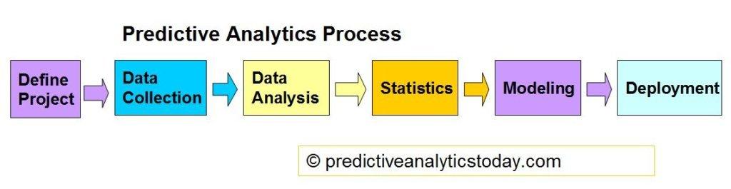 Proses Prediktif analisis