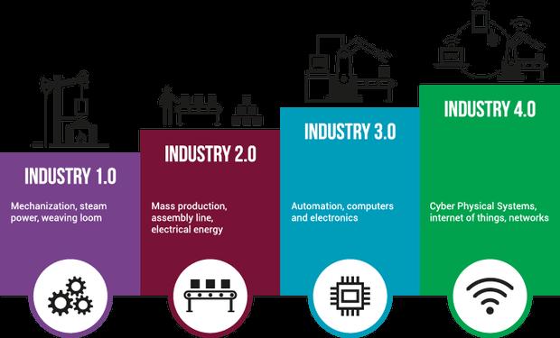 revolusi industri 4.0 ilustrasi
