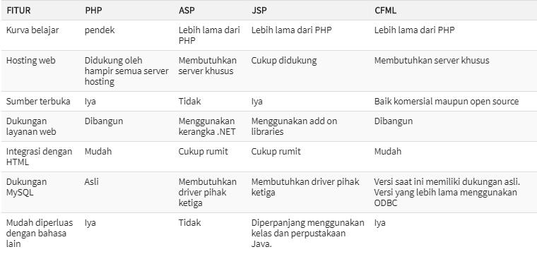 Perbandingan PHP dengan bahasa pemrograman lainnya