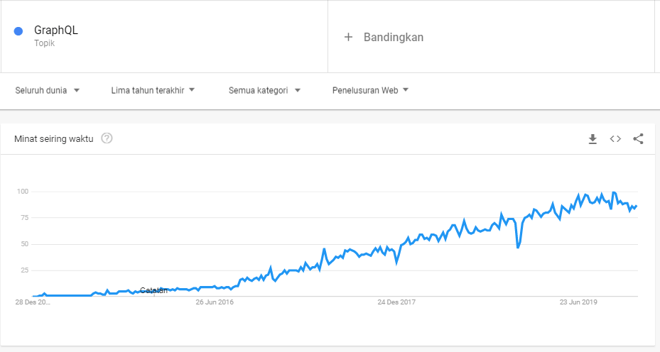 Trend Programming 2020