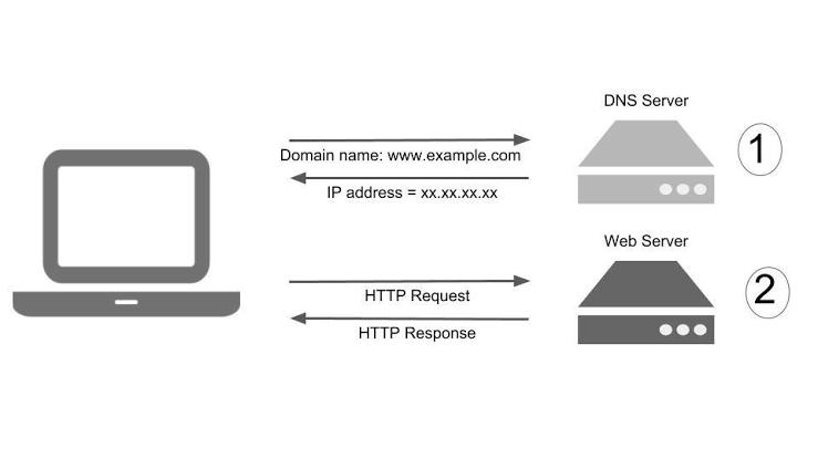 Setup VPS - DNS Server