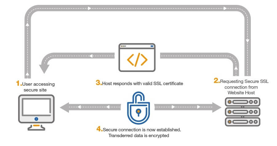 Konfigurasi VPS - Setup SSL