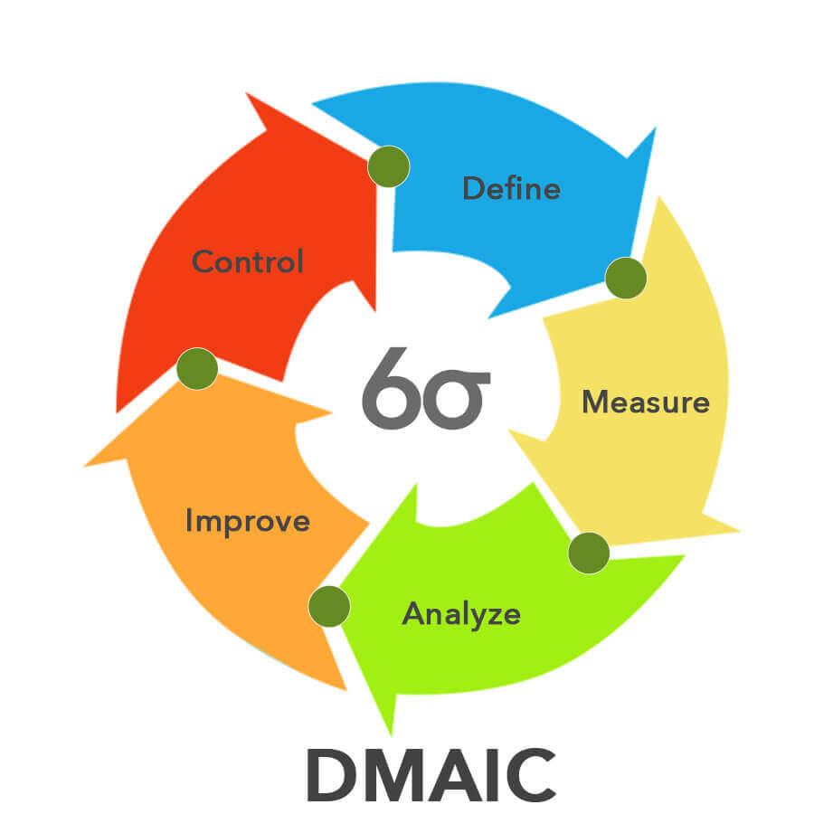 Tahapan DMAIC dalam Six Sigma