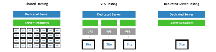 Server Infrastructure Comparation