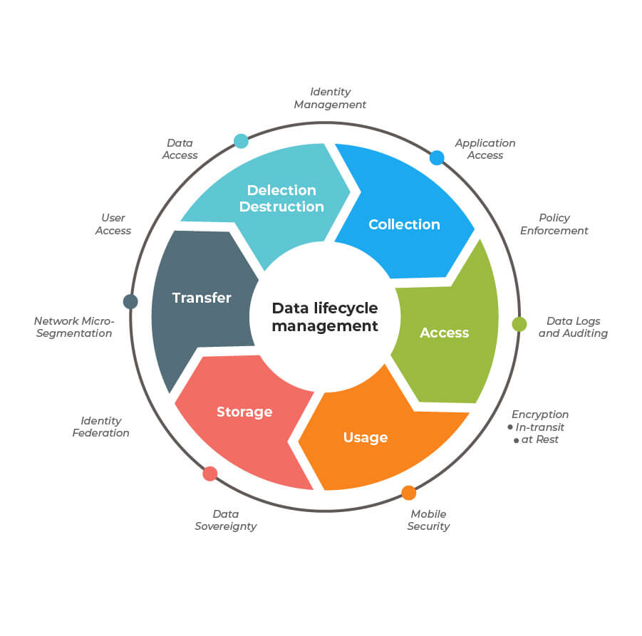 Fase Data Lifecycle Management