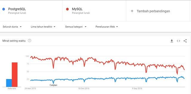 Perbandingan PostgreSQL vs MySQL
