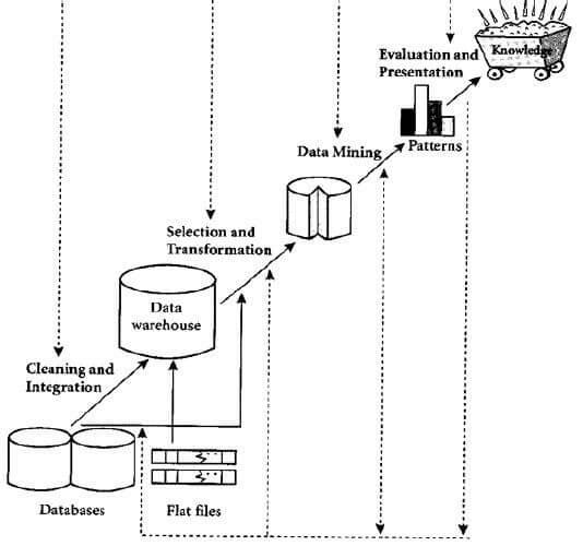 Proses KDD dalam Data Mining