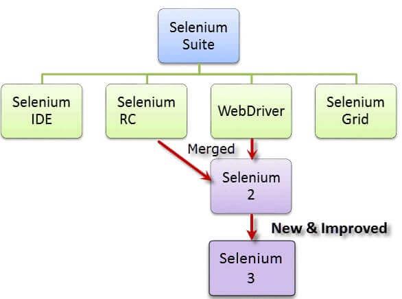 Apa itu Selenium