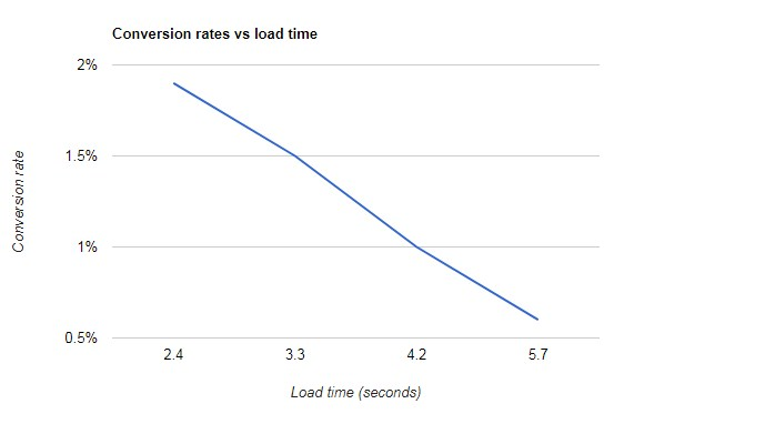 Kecepatan website dan konversi